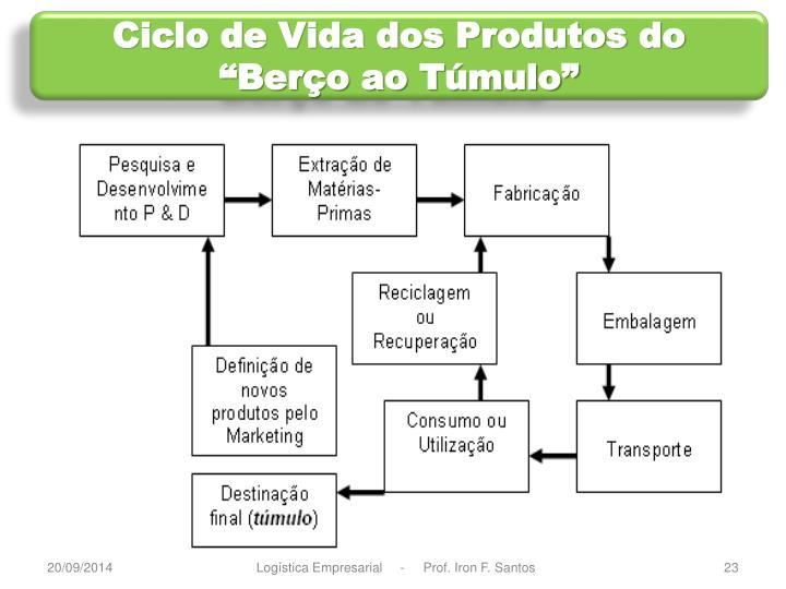"""Ciclo de Vida dos Produtos do """"Berço ao Túmulo"""""""