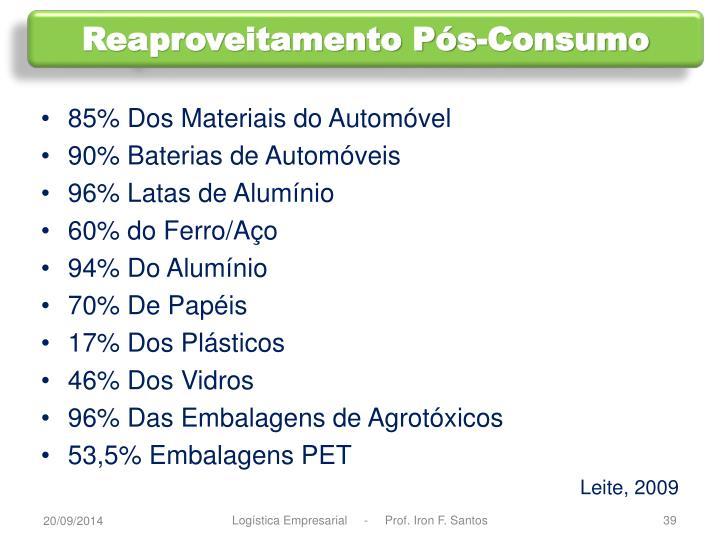 Reaproveitamento Pós-Consumo