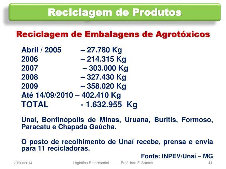 Reciclagem de Produtos