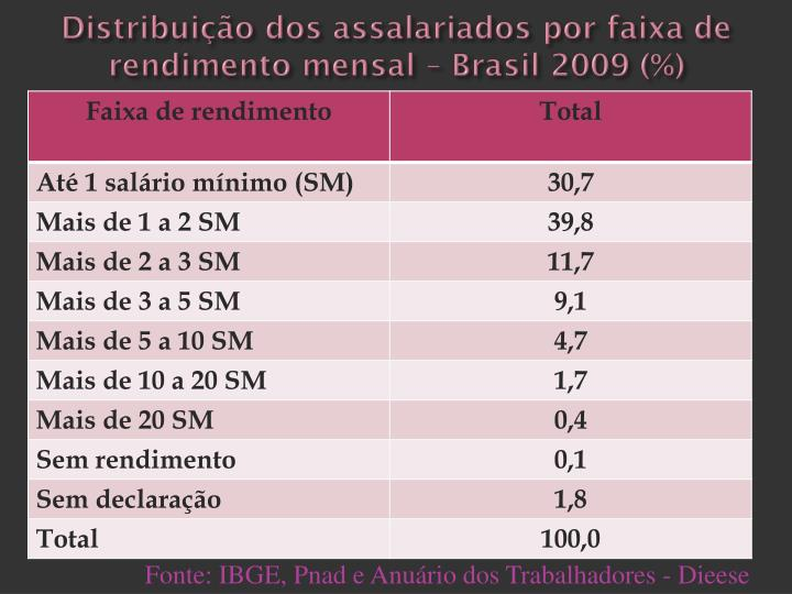 Distribuição dos assalariados por faixa de rendimento mensal – Brasil 2009 (%)