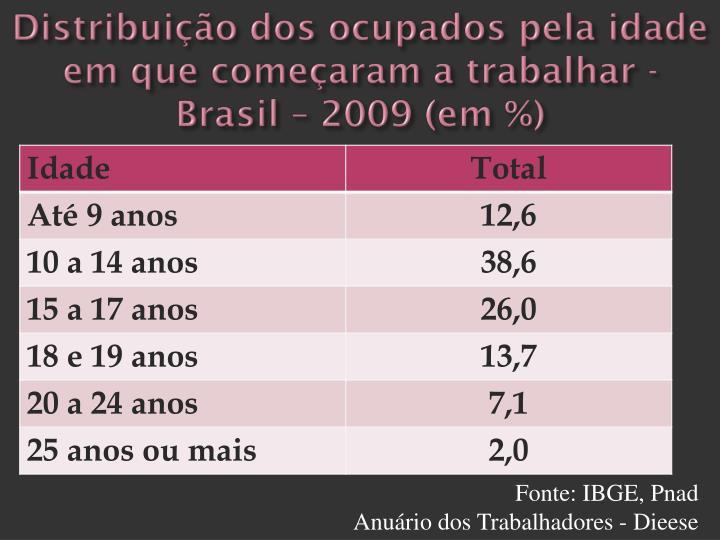 Distribuição dos ocupados pela idade em que começaram a trabalhar -  Brasil – 2009 (em %)