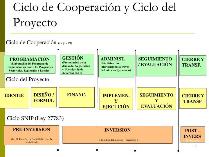 Ciclo de Cooperación y Ciclo del Proyecto