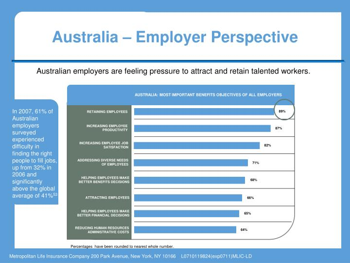 TOP THREE FINANCIAL CONCERNS AND WORK/LIFE GOALS  OF EMPLOYEES