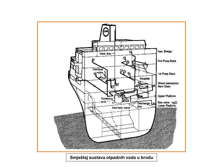 Smještaj sustava otpadnih voda u brodu