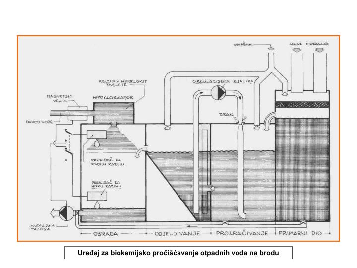 Uređaj za biokemijsko pročišćavanje otpadnih voda na brodu
