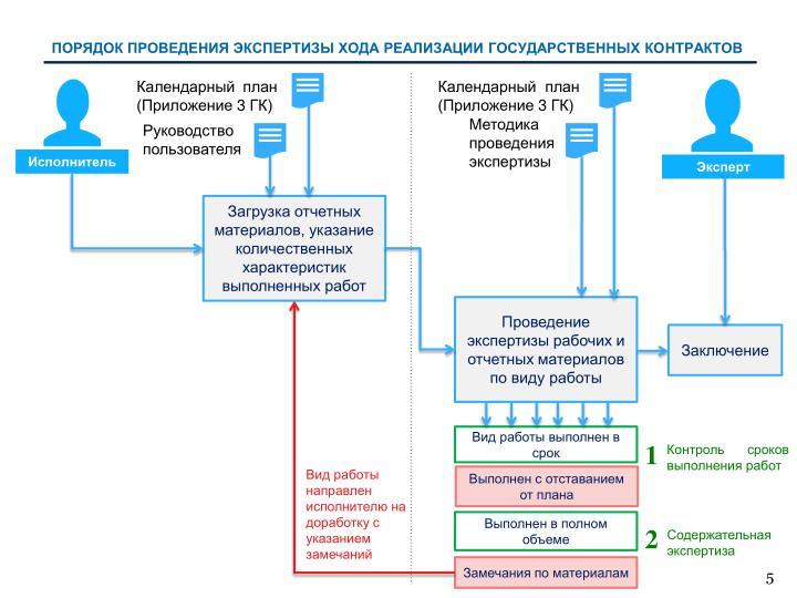 Порядок проведения экспертизы хода реализации государственных контрактов