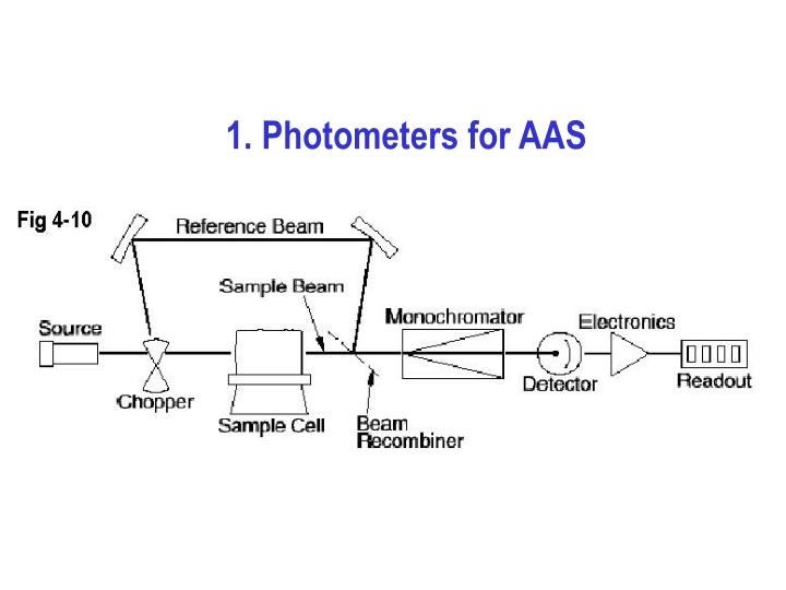 1. Photometers for AAS