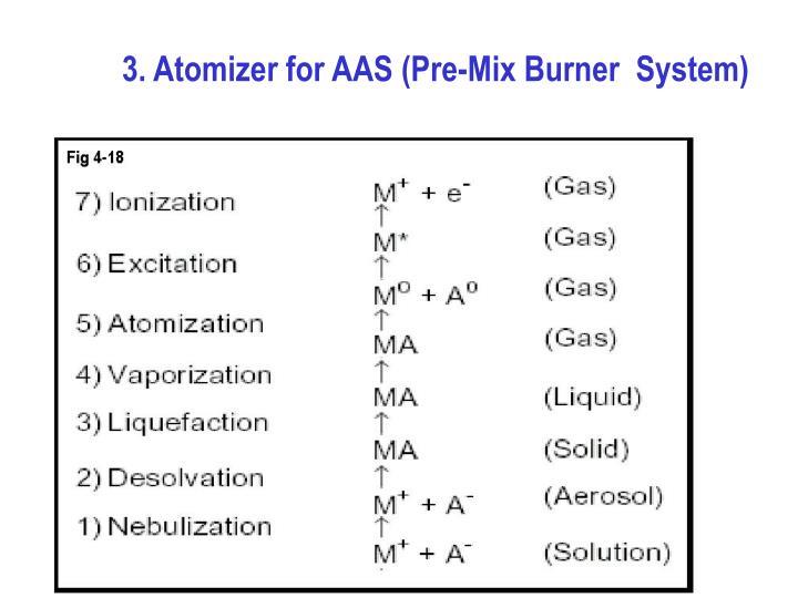 3. Atomizer