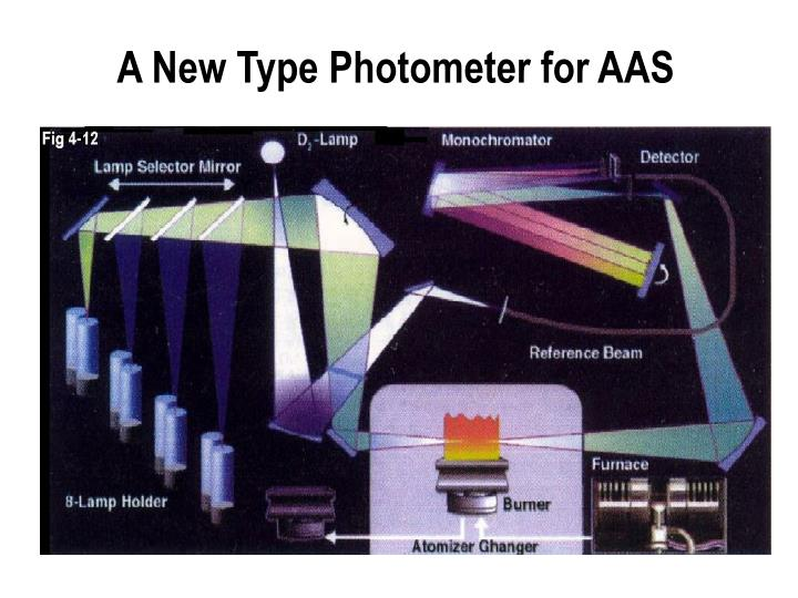 A New Type Photometer for AAS