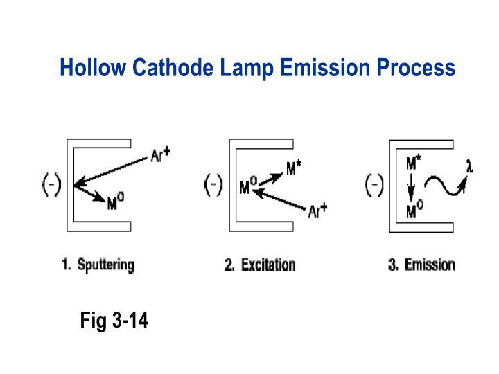 Hollow Cathode Lamp Emission Process