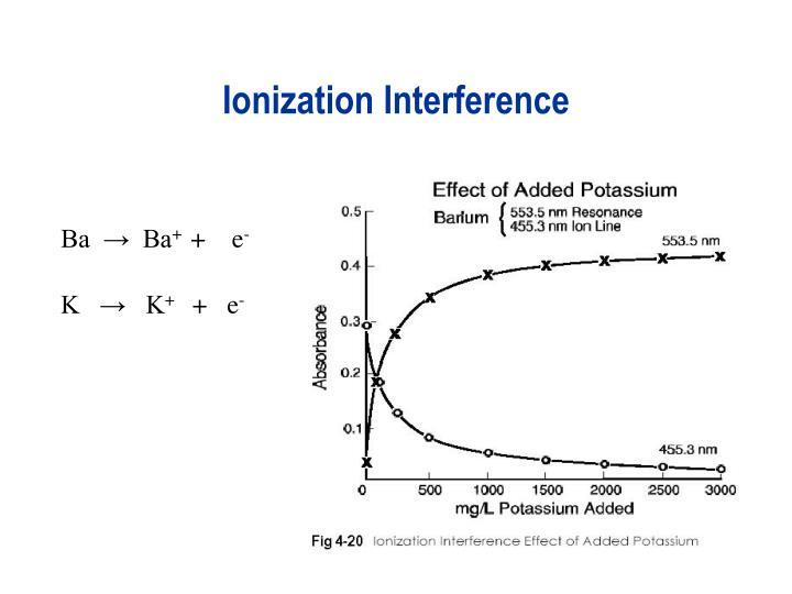 Ionization Interference