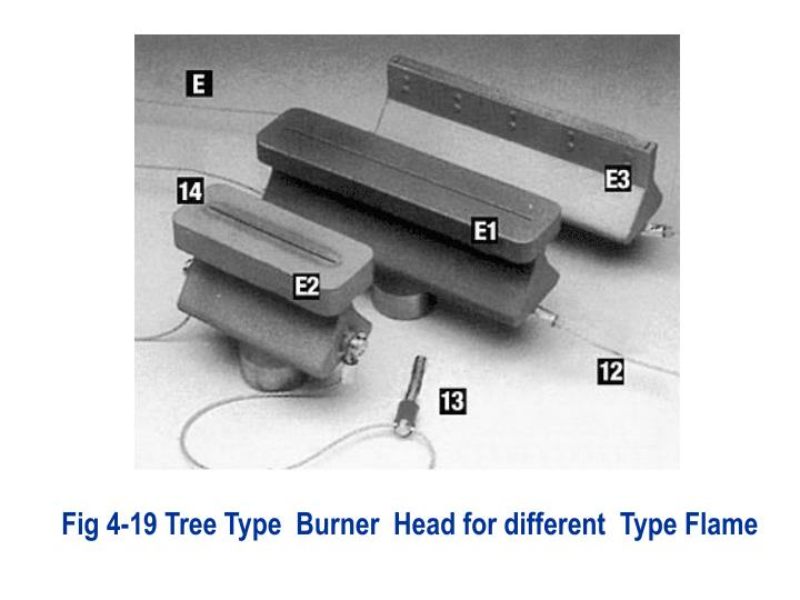 Fig 4-19 Tree Type  Burner  Head for different  Type Flame