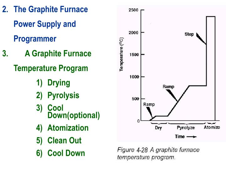 The Graphite Furnace Power Supply and Programmer