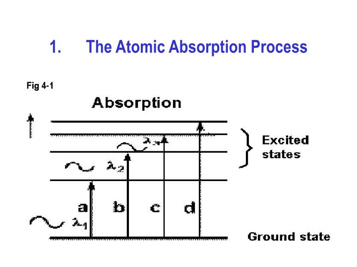 The atomic absorption process