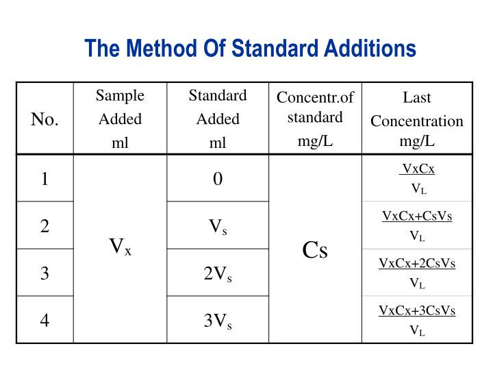 The Method Of Standard Additions