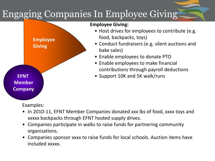 Engaging Companies In Employee Giving