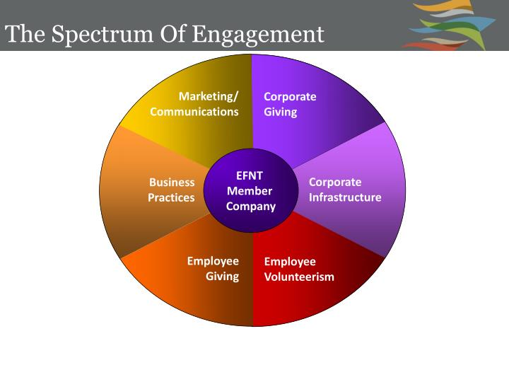 The Spectrum Of Engagement