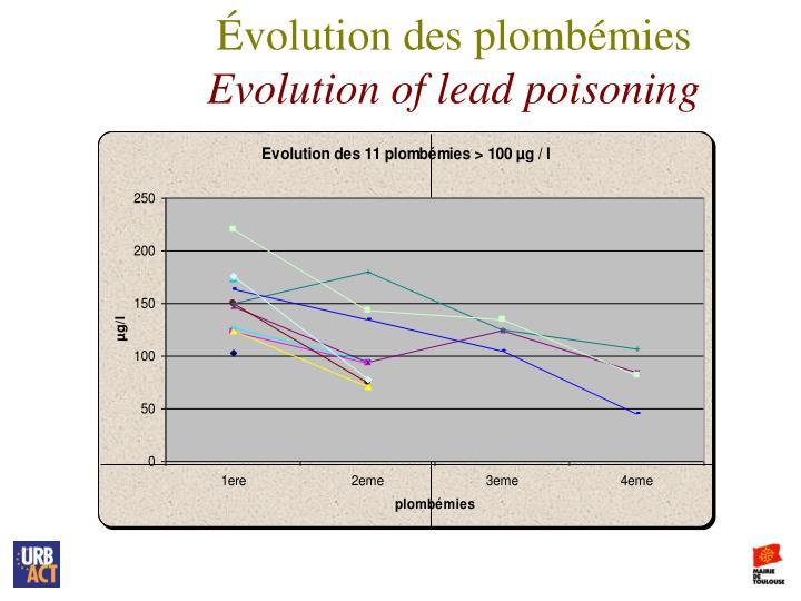 Évolution des plombémies