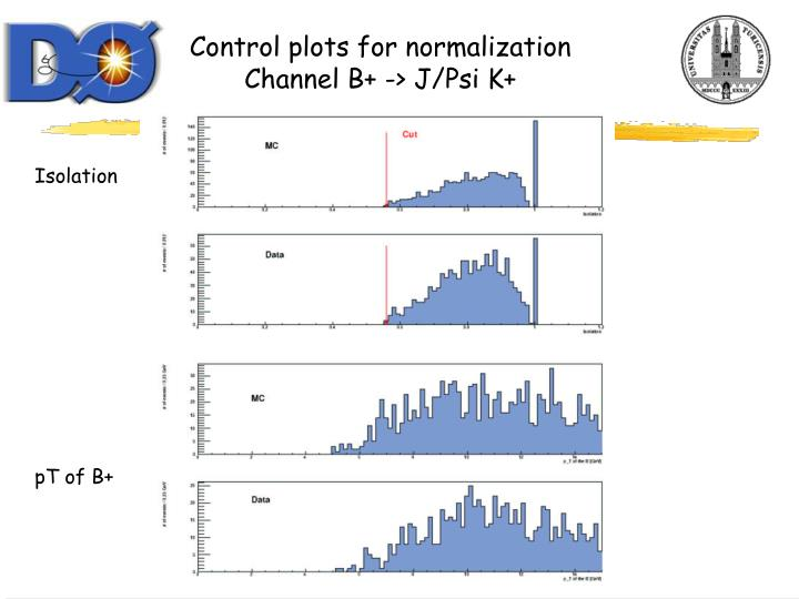 Control plots for normalization