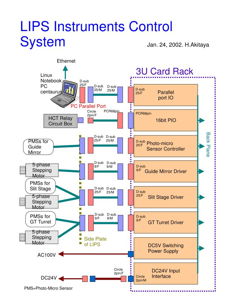 LIPS Instruments Control System