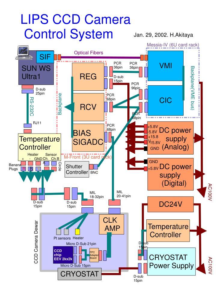 LIPS CCD Camera