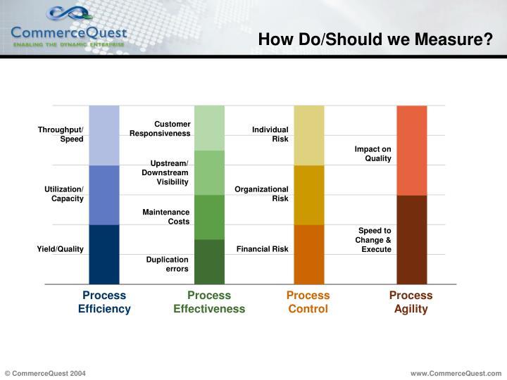 How Do/Should we Measure?