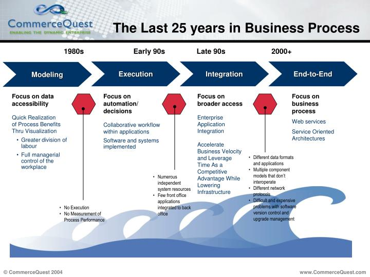 The Last 25 years in Business Process