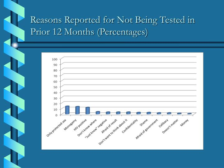 Reasons Reported for Not Being Tested in Prior 12 Months (Percentages)