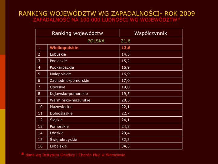 RANKING WOJEWÓDZTW WG ZAPADALNOŚCI- ROK 2009