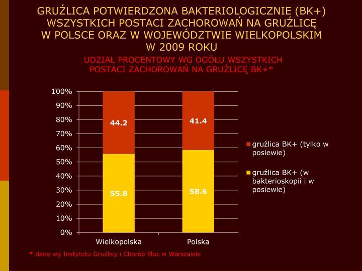 GRUŹLICA POTWIERDZONA BAKTERIOLOGICZNIE (BK+) WSZYSTKICH POSTACI ZACHOROWAŃ NA GRUŹLICĘ
