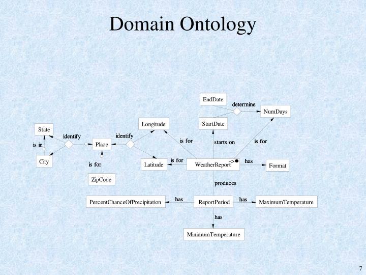 Domain Ontology