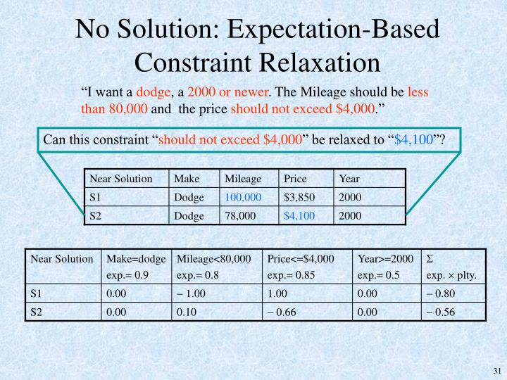 No Solution: Expectation-Based Constraint Relaxation