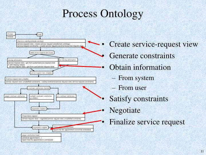 Process Ontology