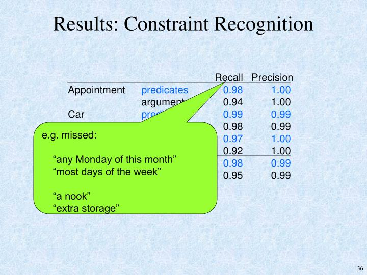 Results: Constraint Recognition