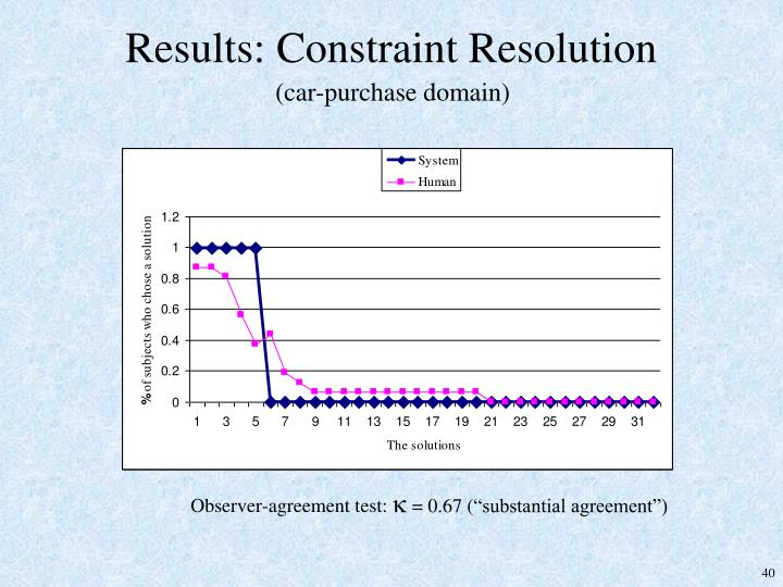 Results: Constraint Resolution
