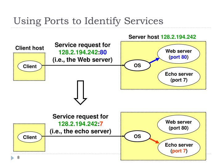Using Ports to Identify Services