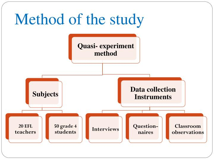 Method of the study