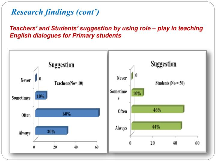 Research findings (cont')