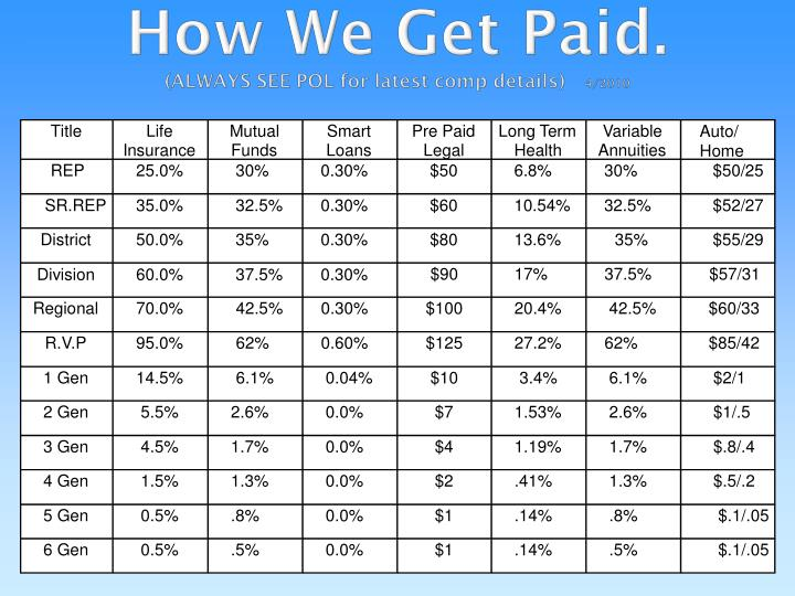How we get paid always see pol for latest comp details 4 2010