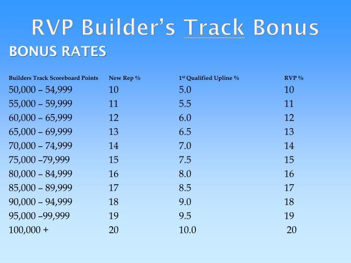 RVP Builder's