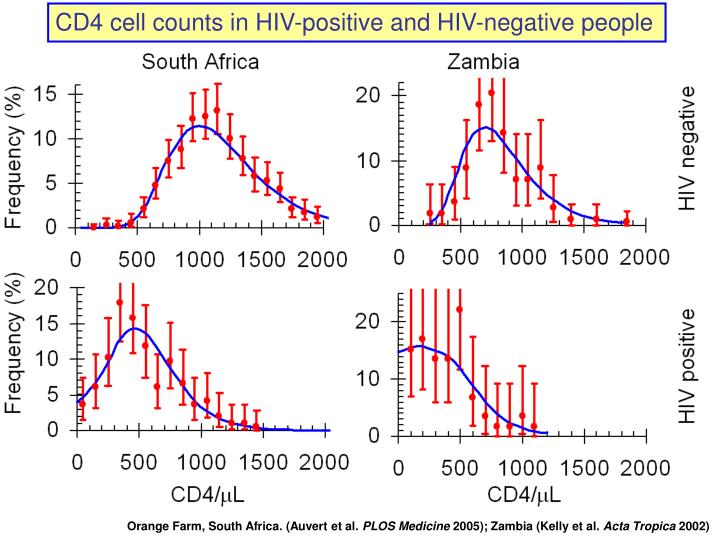 CD4 cell counts in HIV-positive and HIV-negative people
