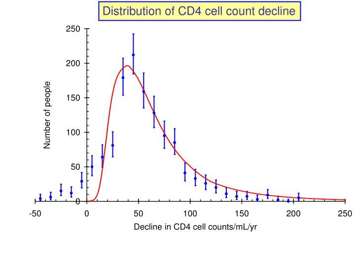 Distribution of CD4 cell count decline