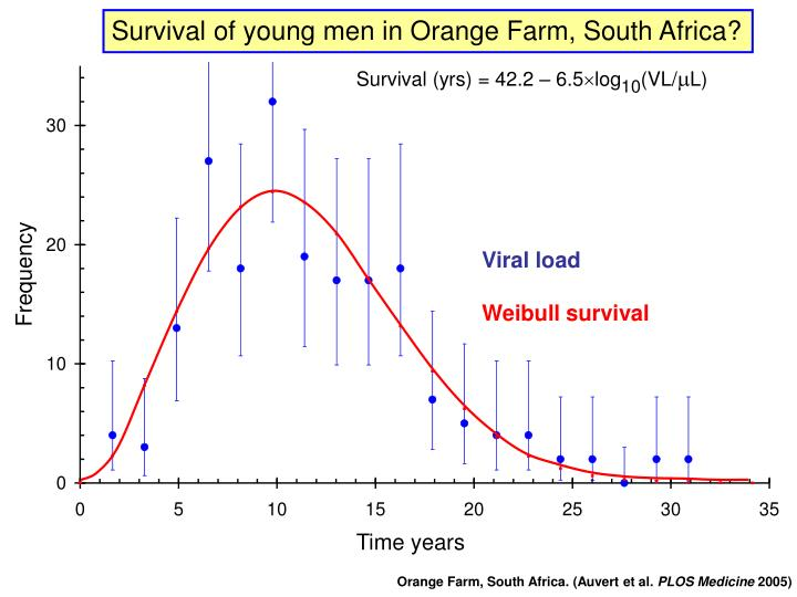 Survival of young men in Orange Farm, South Africa?
