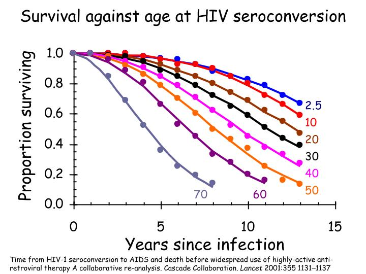 Survival against age at HIV seroconversion