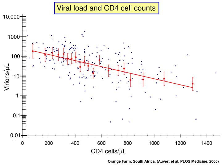 Viral load and CD4 cell counts
