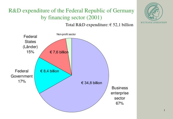 R&D expenditure of the Federal Republic of Germany