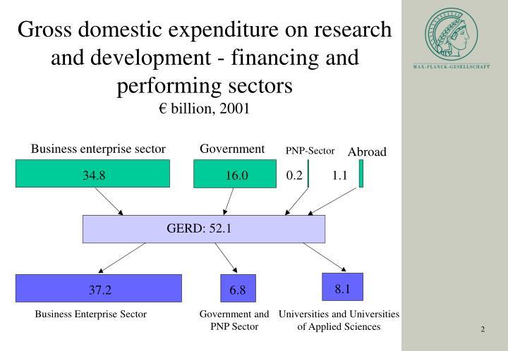 Business enterprise sector