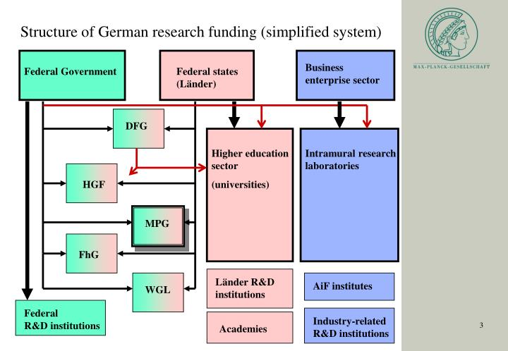 Structure of German research funding (simplified system)