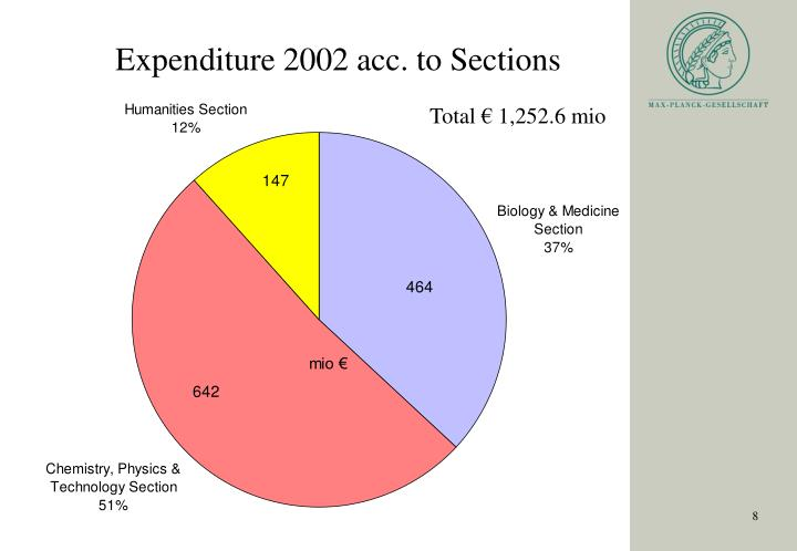Expenditure 2002 acc. to Sections