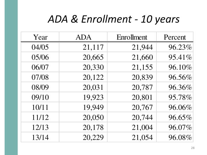 ADA & Enrollment - 10 years